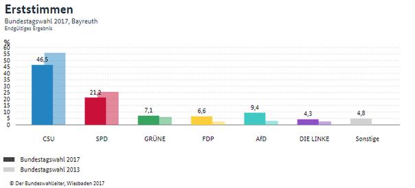 DIE LINKE  Bayreuth: Ergebnisse